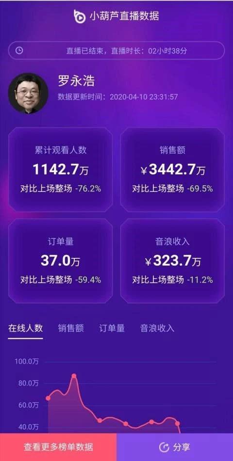 罗永浩第二场直播数据是多少?罗永浩抖音直播卖了多少?