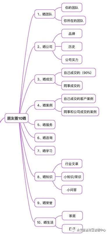 邓楚民:被动获客系统三要素